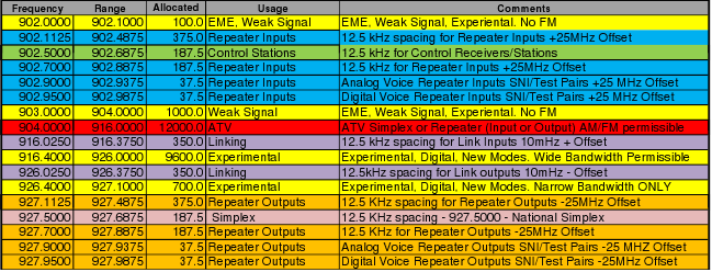 ORRC 33 Cenitmeter Band Plan table