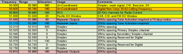 ORRC 6 meter Band Plan table